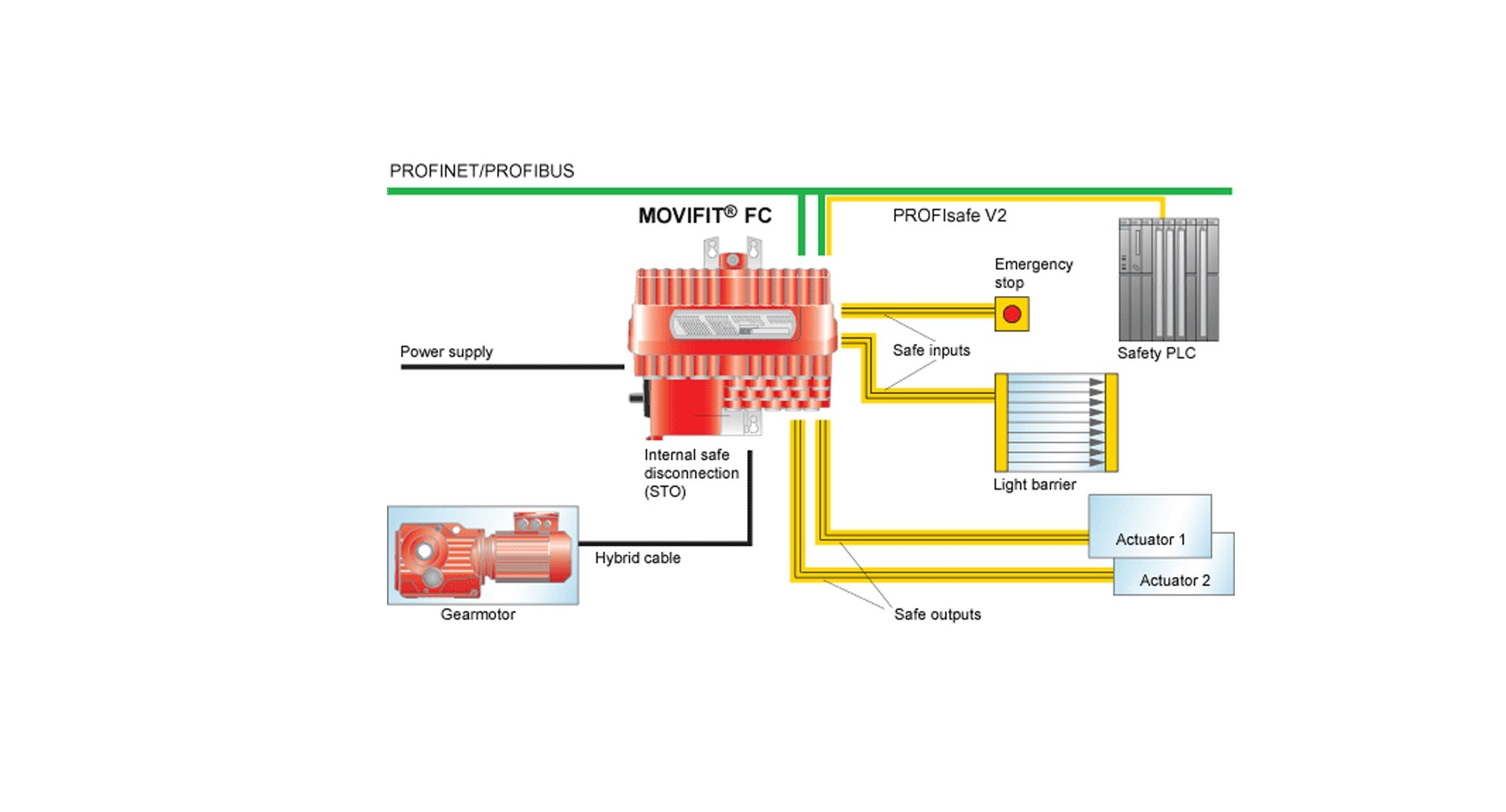 movifit fc safety options s11 movifit� fc standard inverters classic sew eurodrive sew drn motor wiring diagram at soozxer.org