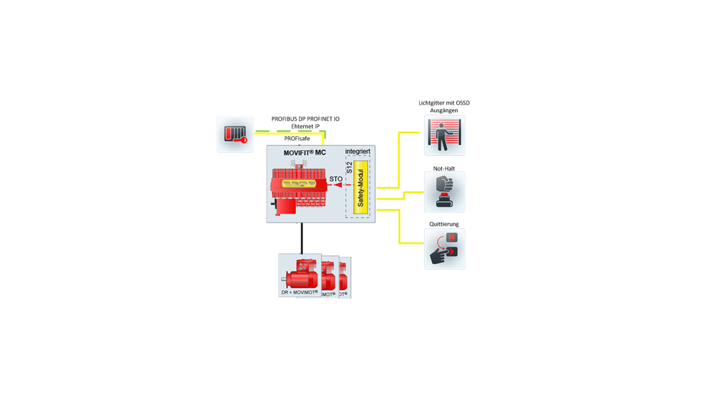movifit mc safety option s12 movifit� mc distributors classic for movimot� sew eurodrive sew movimot wiring diagrams at gsmx.co
